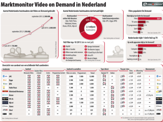 infographic Stichting Video on Demand