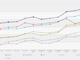 prestaties van NL ISP's in Netflix index 2014-2015