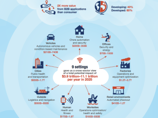 Internet of Things: economische kansen