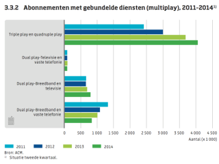 Telecom multiplay in Nederland
