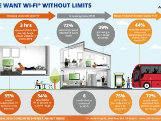 infographic Arris over WiFi
