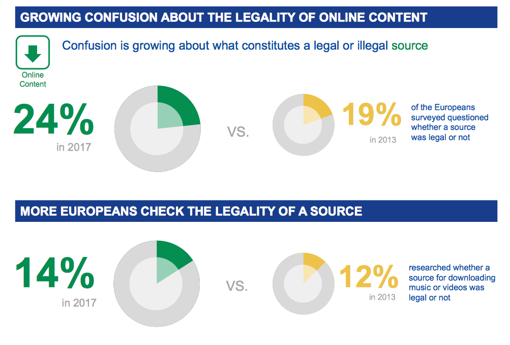 GROWING CONFUSION ABOUT THE LEGALITY OF ONLINE CONTENT